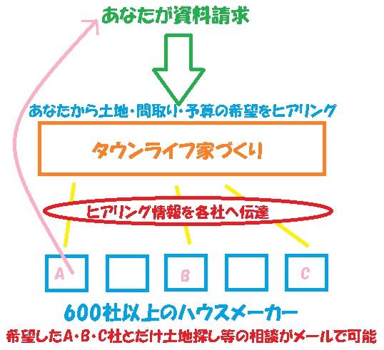 タウンライフ家づくりサービスの概要図